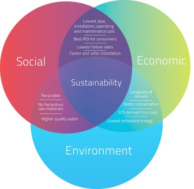 Sustainablity-Graph